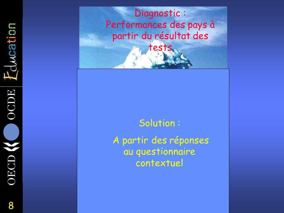 8 Diagnostic : Performances des pays à partir du résultat des tests Solution : A partir des réponses au questionnaire contextuel