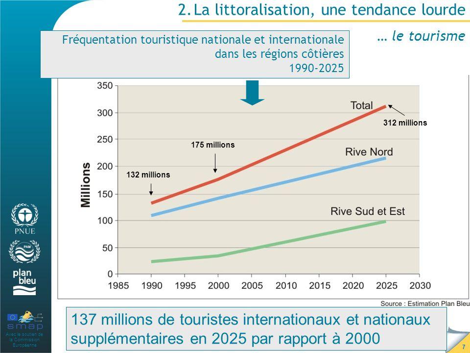 Avec le soutien de la Commission Européenne 7 2.La littoralisation, une tendance lourde … le tourisme Fréquentation touristique nationale et internationale dans les régions côtières 1990-2025 175 millions 132 millions 312 millions 137 millions de touristes internationaux et nationaux supplémentaires en 2025 par rapport à 2000