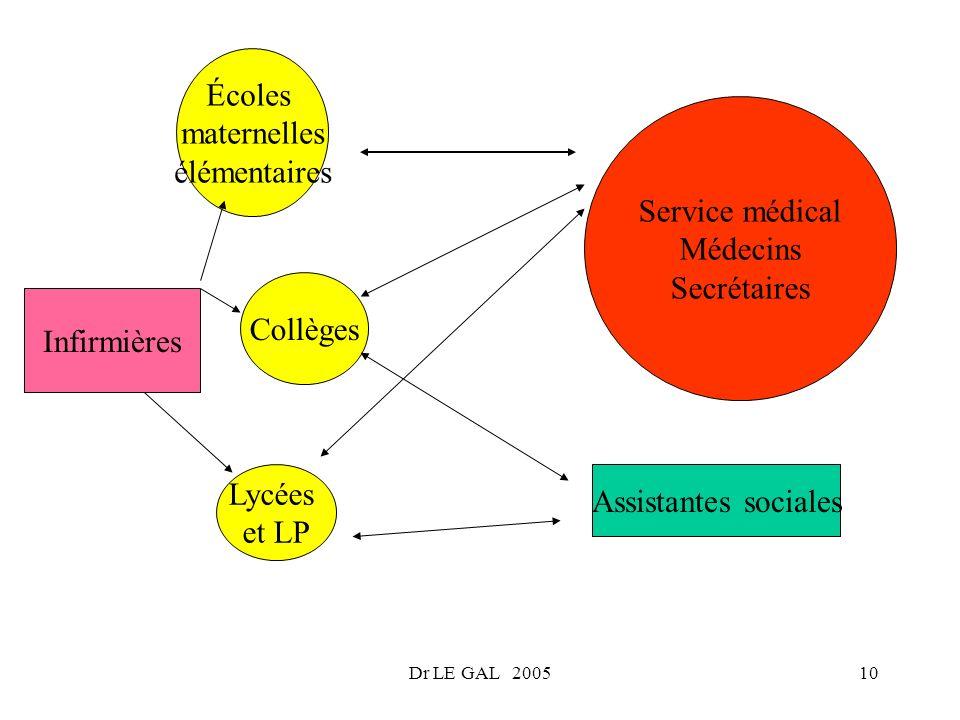 Dr LE GAL 200510 Service médical Médecins Secrétaires Infirmières Assistantes sociales Lycées et LP Collèges Écoles maternelles élémentaires