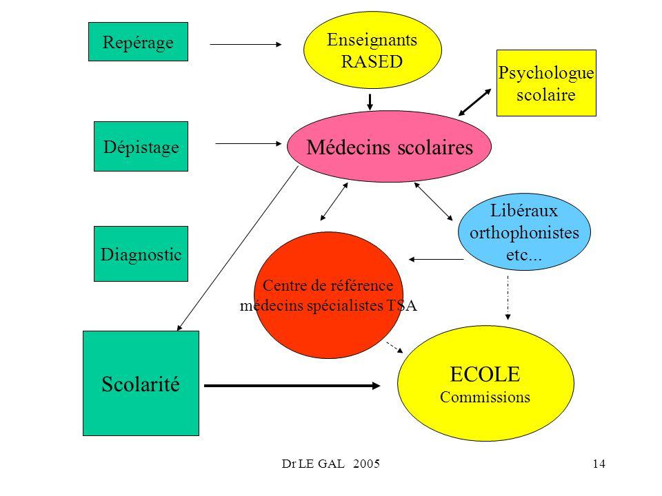 Dr LE GAL 200514 Repérage Enseignants RASED Dépistage Médecins scolaires Psychologue scolaire Diagnostic Libéraux orthophonistes etc... Centre de réfé