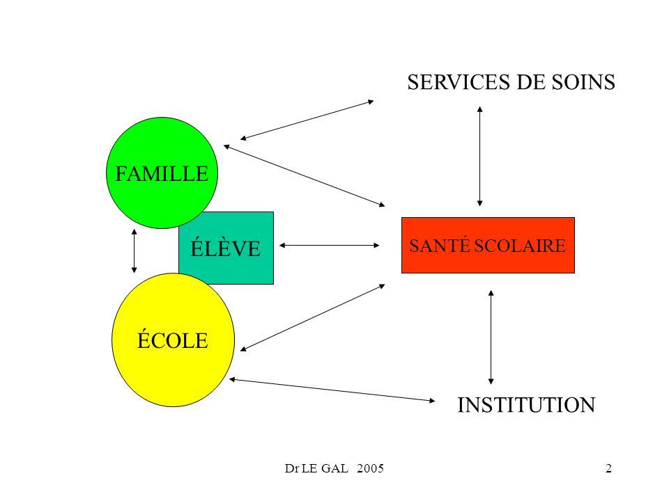 Dr LE GAL 20052 ÉLÈVE ÉCOLE FAMILLE SANTÉ SCOLAIRE SERVICES DE SOINS INSTITUTION