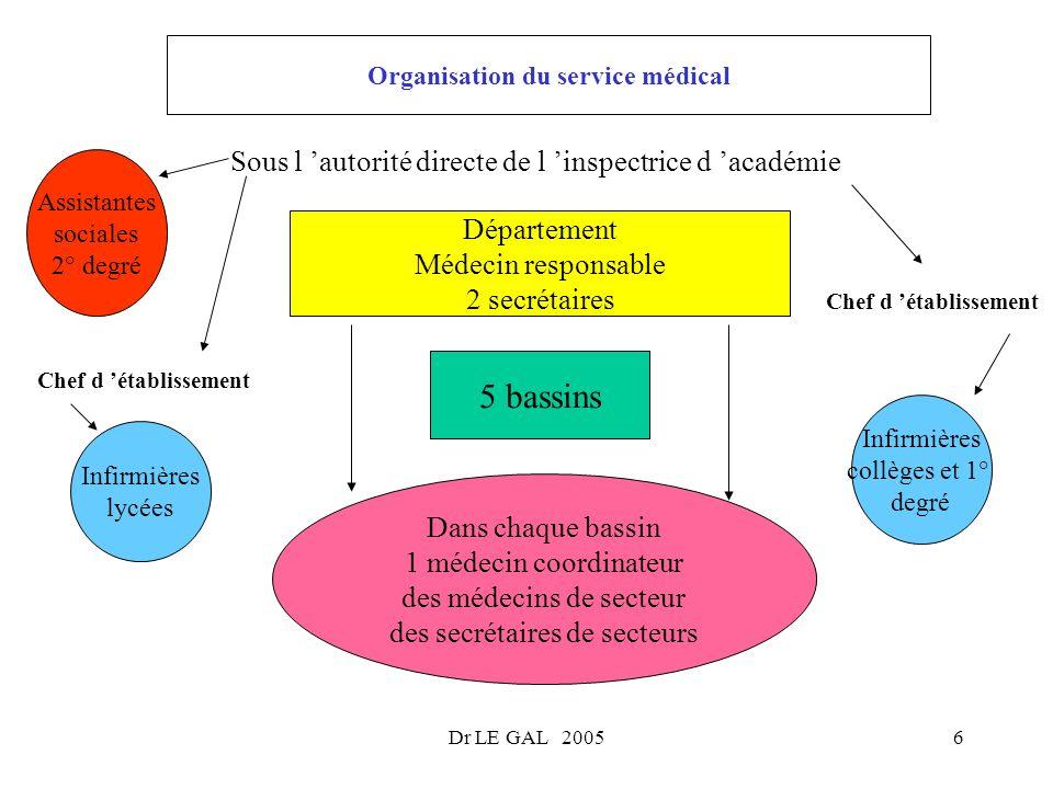 Dr LE GAL 20056 Organisation du service médical Département Médecin responsable 2 secrétaires 5 bassins Dans chaque bassin 1 médecin coordinateur des