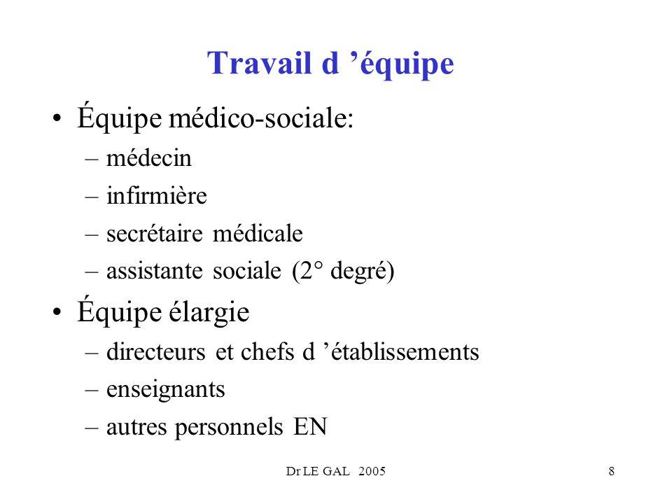 Dr LE GAL 20058 Travail d équipe Équipe médico-sociale: –médecin –infirmière –secrétaire médicale –assistante sociale (2° degré) Équipe élargie –direc