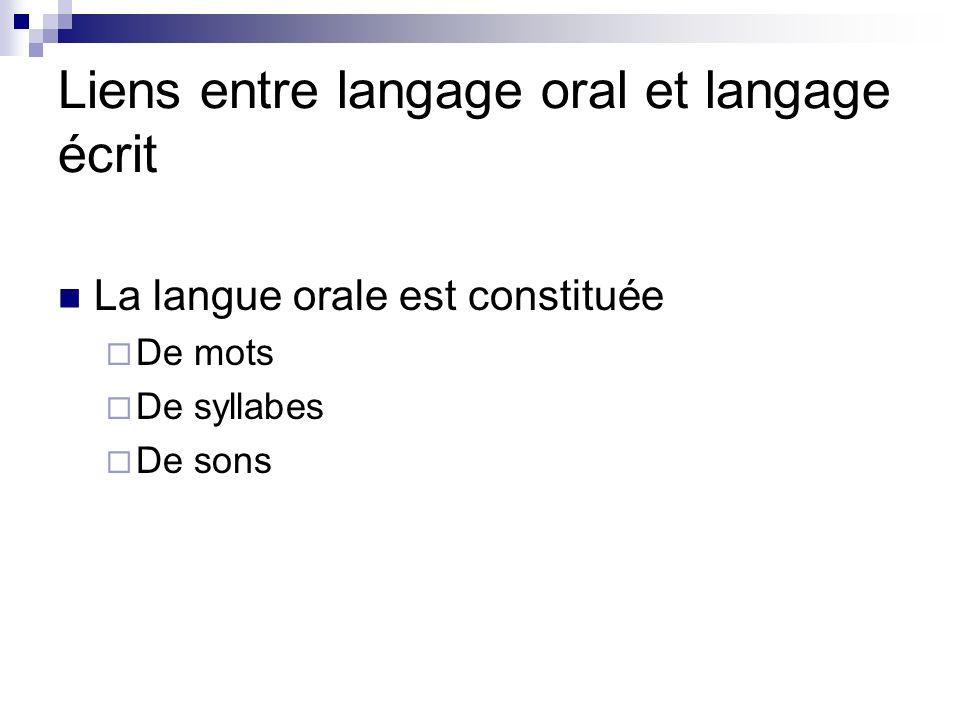 Liens entre langage oral et langage écrit La langue orale est constituée De mots De syllabes De sons