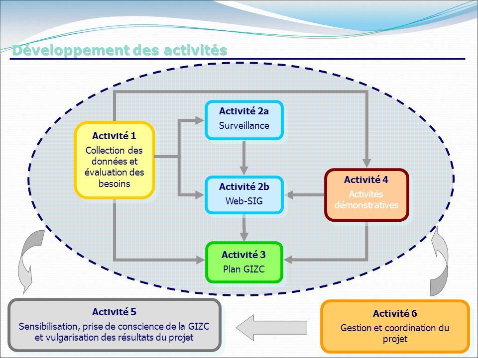 Activité 2a Surveillance Activité 2a Surveillance Activité 3 Plan GIZC Activité 3 Plan GIZC Activité 5 Sensibilisation, prise de conscience de la GIZC