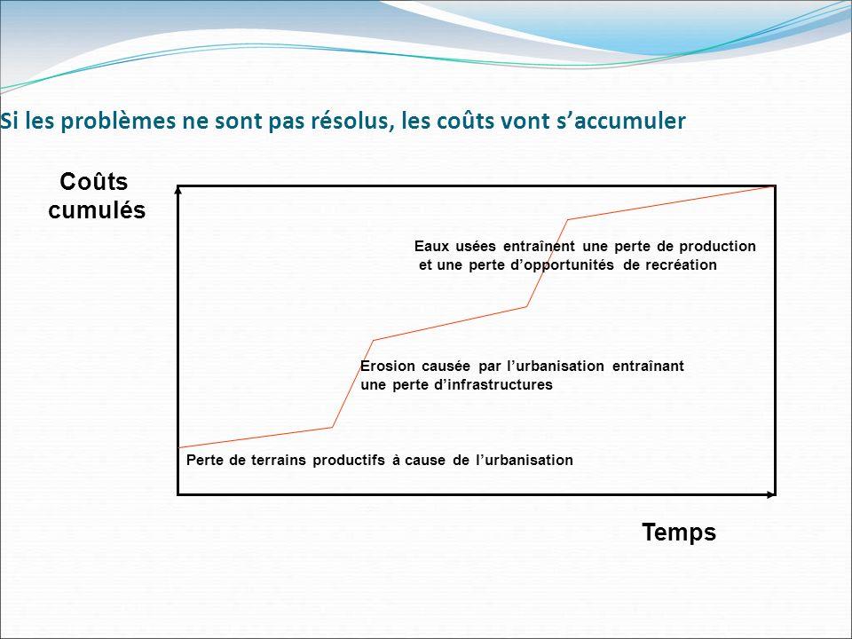 Si les problèmes ne sont pas résolus, les coûts vont saccumuler Temps Coûts cumulés Perte de terrains productifs à cause de lurbanisation Erosion caus