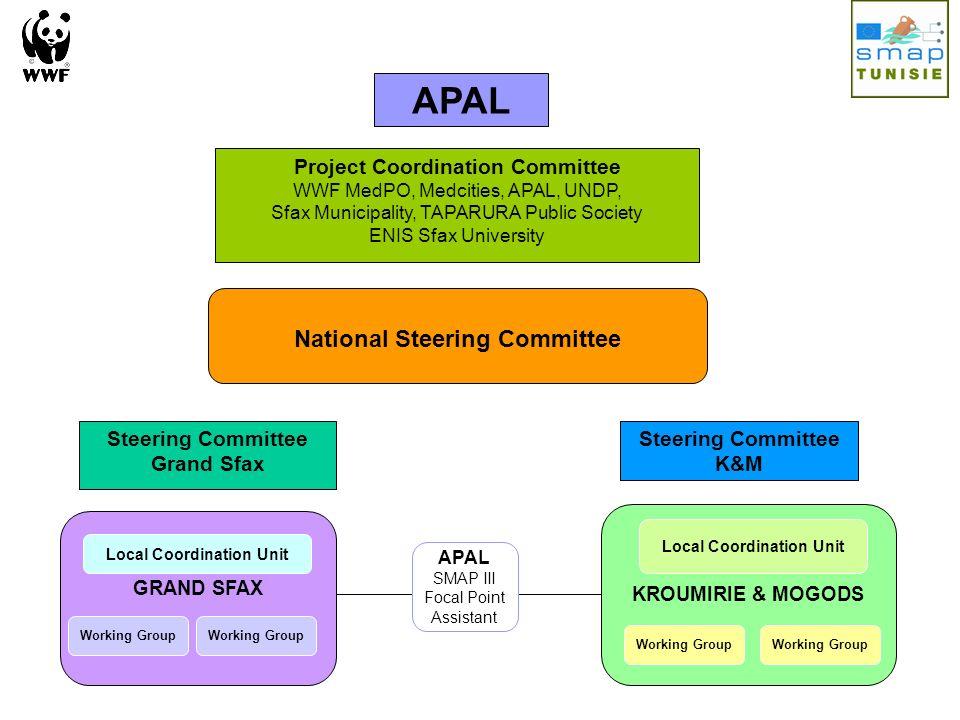 KROUMIRIE & MOGODS Working Group Local Coordination Unit GRAND SFAX Local Coordination Unit Working Group National Steering Committee Steering Committ