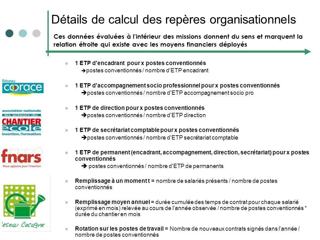 Détails de calcul des repères organisationnels 1 ETP d'encadrant pour x postes conventionnés postes conventionnés / nombre d'ETP encadrant 1 ETP d'acc