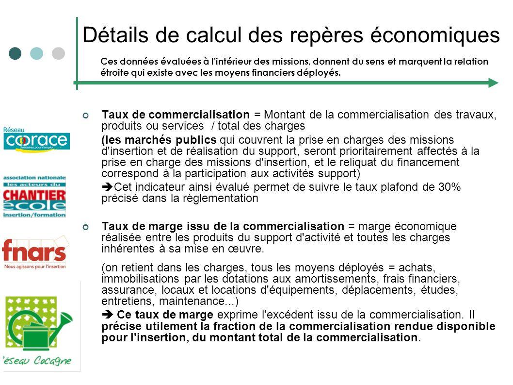 Détails de calcul des repères économiques Taux de commercialisation = Montant de la commercialisation des travaux, produits ou services / total des ch