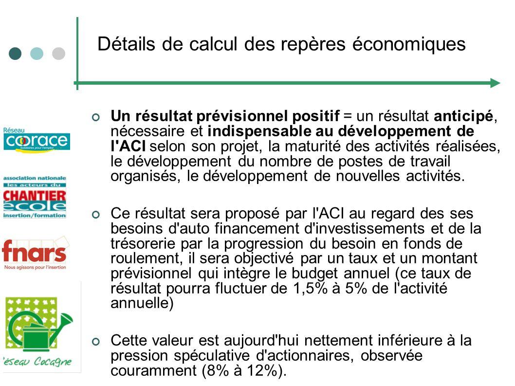 Détails de calcul des repères économiques Un résultat prévisionnel positif = un résultat anticipé, nécessaire et indispensable au développement de l'A