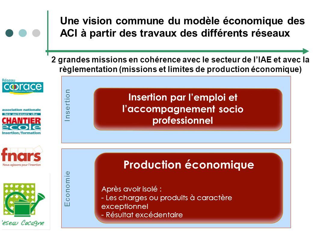Une vision commune du modèle économique des ACI à partir des travaux des différents réseaux Economie Insertion par lemploi et laccompagnement socio pr