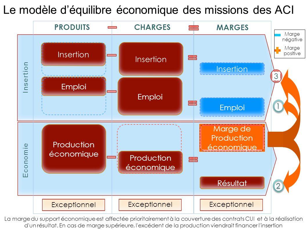 Economie PRODUITSCHARGES Emploi Résultat Insertion Production économique MARGES Emploi Insertion Production économique Insertion Emploi Marge de Produ