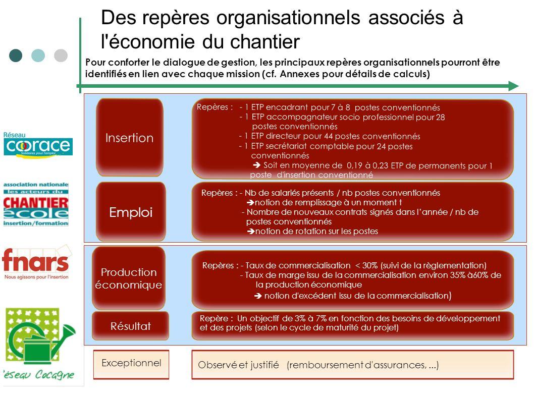 Des repères organisationnels associés à l'économie du chantier Production économique Résultat Exceptionnel Observé et justifié (remboursement d'assura