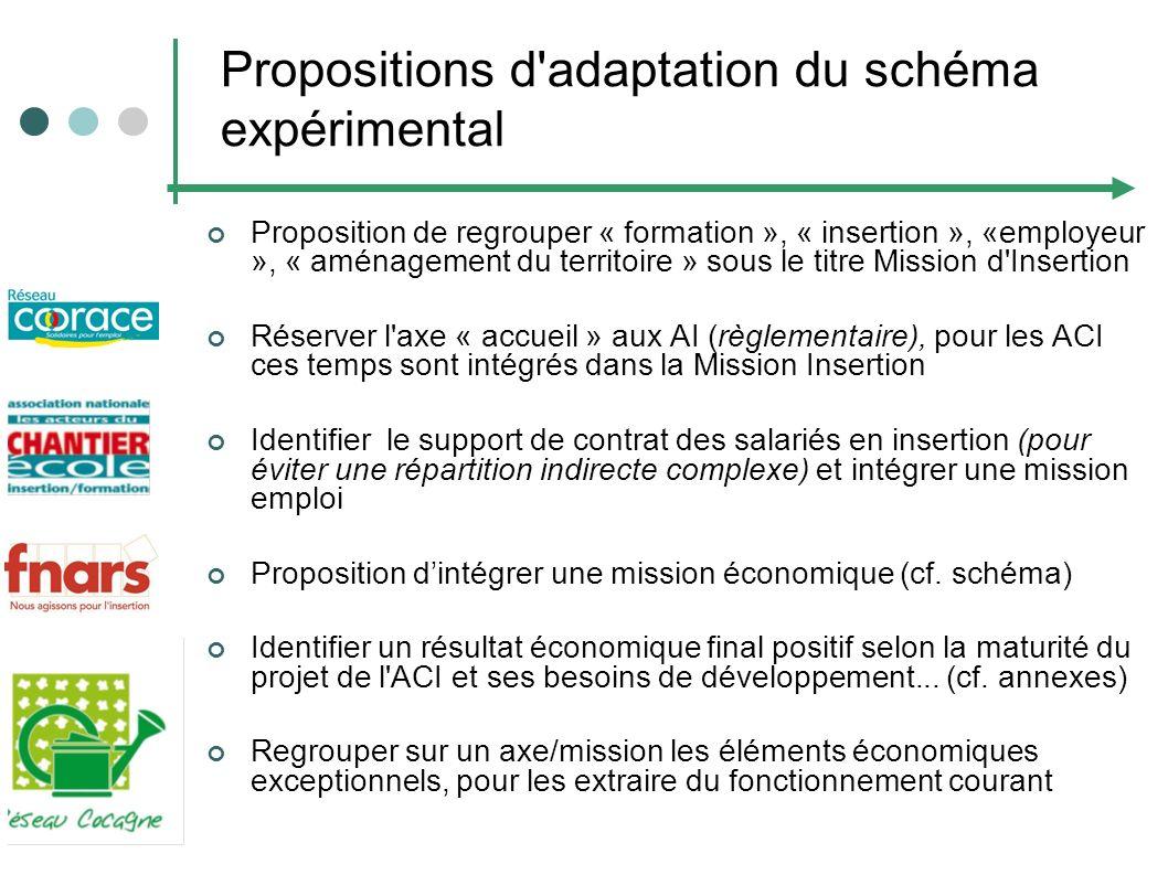 Propositions d'adaptation du schéma expérimental Proposition de regrouper « formation », « insertion », «employeur », « aménagement du territoire » so