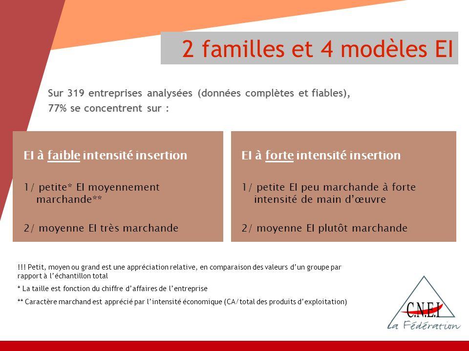 Sur 319 entreprises analysées (données complètes et fiables), 77% se concentrent sur : 2 familles et 4 modèles EI EI à faible intensité insertion 1/ p