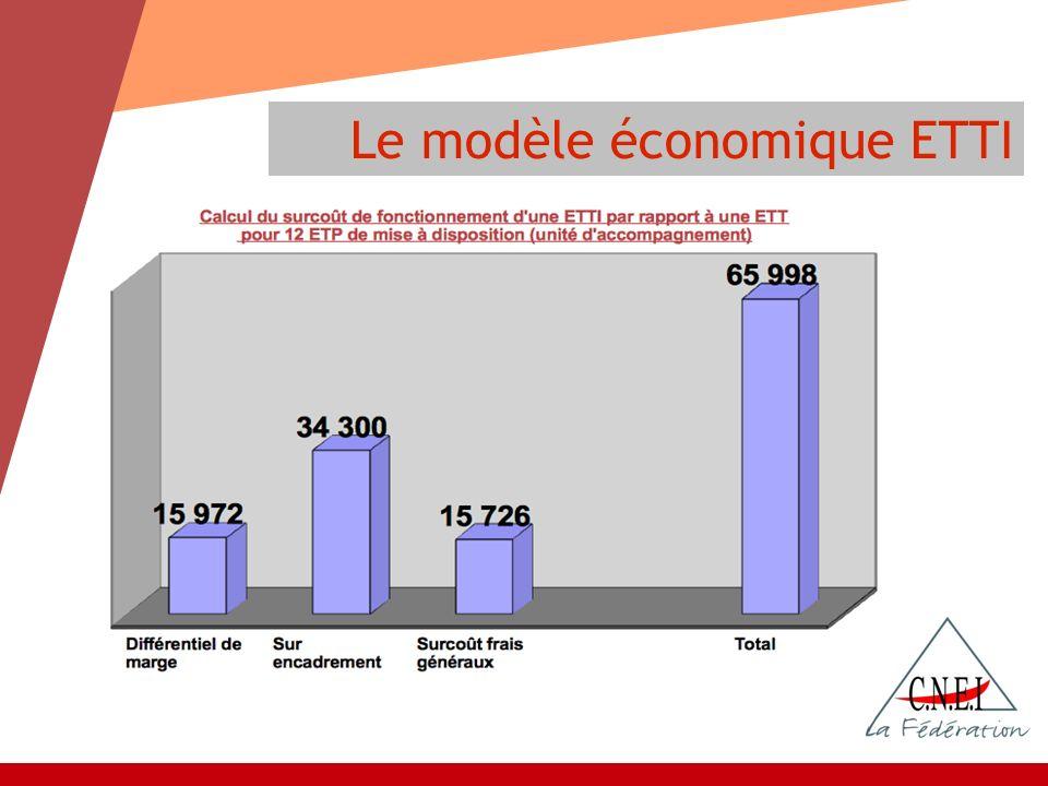 Le modèle économique ETTI