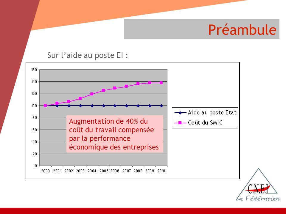 Sur laide au poste EI : Préambule Augmentation de 40% du coût du travail compensée par la performance économique des entreprises