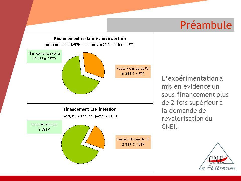 Préambule Lexpérimentation a mis en évidence un sous-financement plus de 2 fois supérieur à la demande de revalorisation du CNEI.