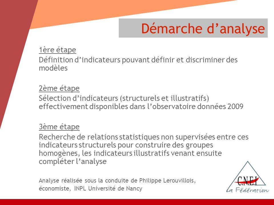 1ère étape Définition dindicateurs pouvant définir et discriminer des modèles 2ème étape Sélection dindicateurs (structurels et illustratifs) effectiv