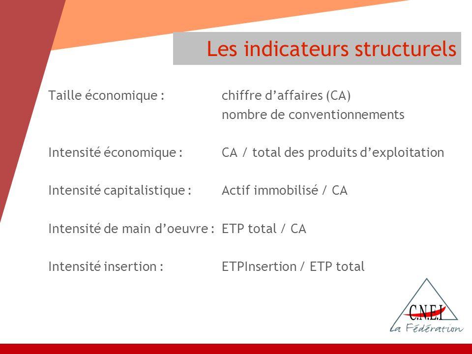 Taille économique :chiffre daffaires (CA) nombre de conventionnements Intensité économique :CA / total des produits dexploitation Intensité capitalist