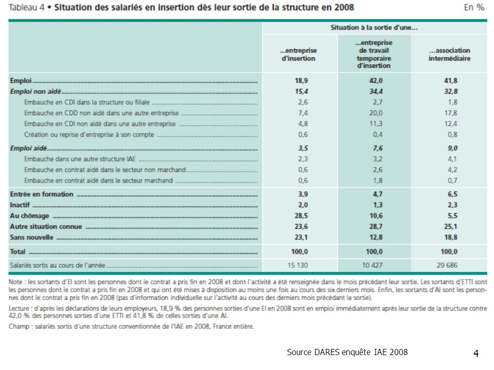4 Source DARES enquête IAE 2008