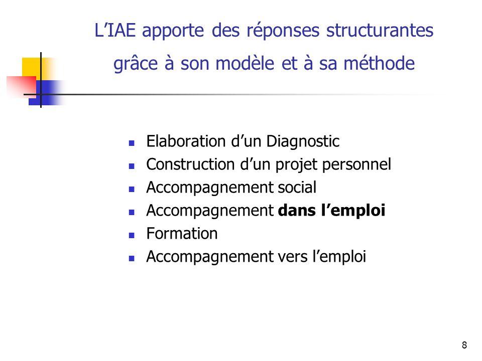 8 LIAE apporte des réponses structurantes grâce à son modèle et à sa méthode Elaboration dun Diagnostic Construction dun projet personnel Accompagneme