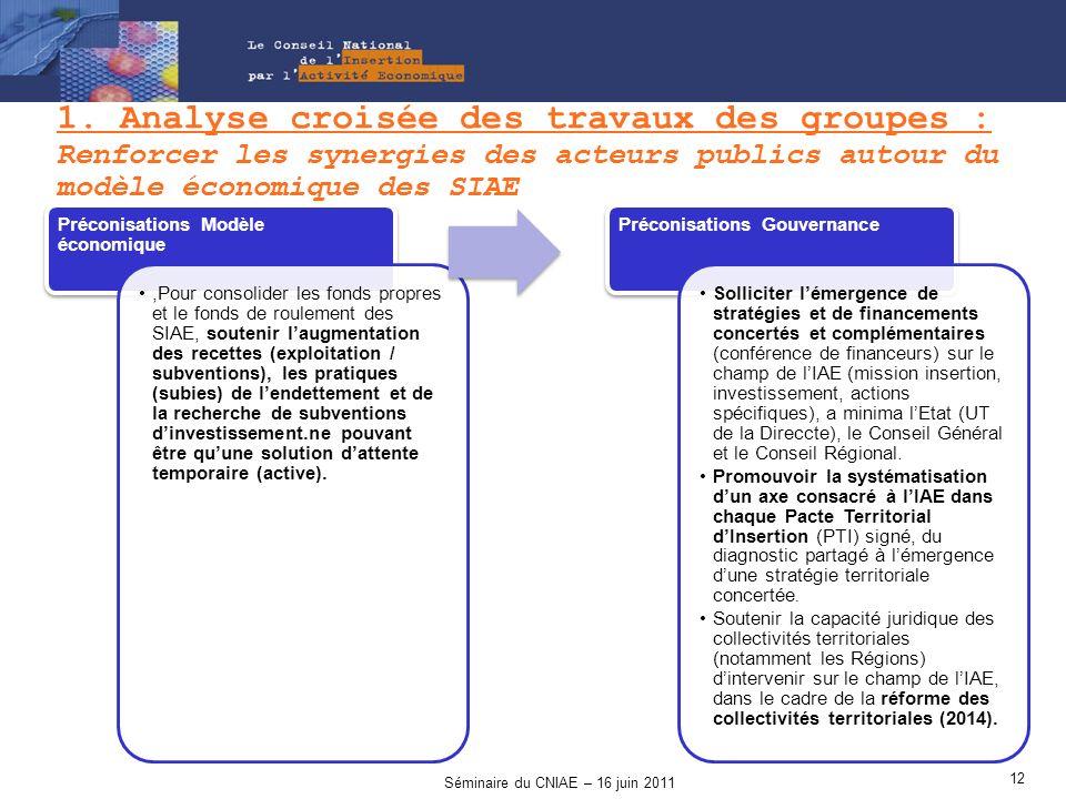1. Analyse croisée des travaux des groupes : Renforcer les synergies des acteurs publics autour du modèle économique des SIAE Préconisations Modèle éc