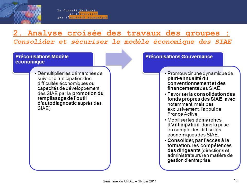 2. Analyse croisée des travaux des groupes : Consolider et sécuriser le modèle économique des SIAE Préconisations Modèle économique Démultiplier les d