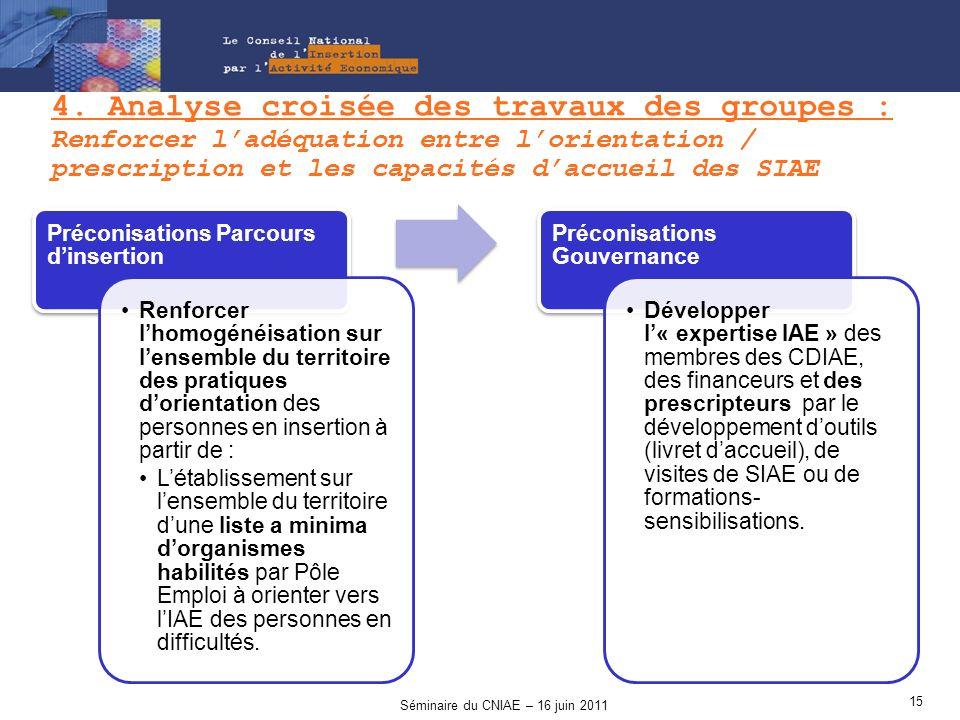 4. Analyse croisée des travaux des groupes : Renforcer ladéquation entre lorientation / prescription et les capacités daccueil des SIAE Préconisations