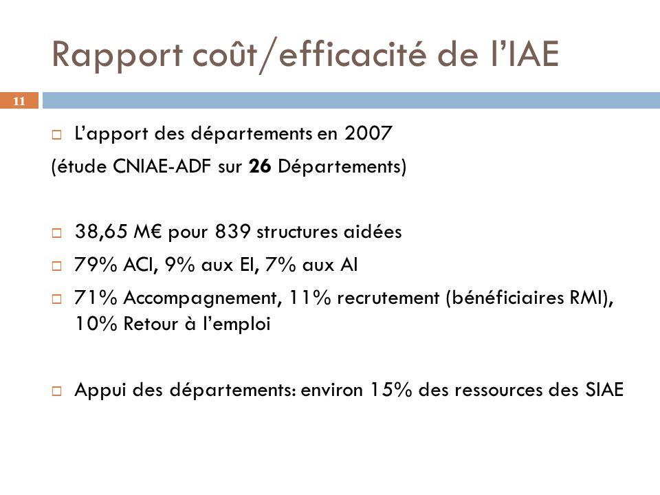 11 Rapport coût/efficacité de lIAE Lapport des départements en 2007 (étude CNIAE-ADF sur 26 Départements) 38,65 M pour 839 structures aidées 79% ACI, 9% aux EI, 7% aux AI 71% Accompagnement, 11% recrutement (bénéficiaires RMI), 10% Retour à lemploi Appui des départements: environ 15% des ressources des SIAE