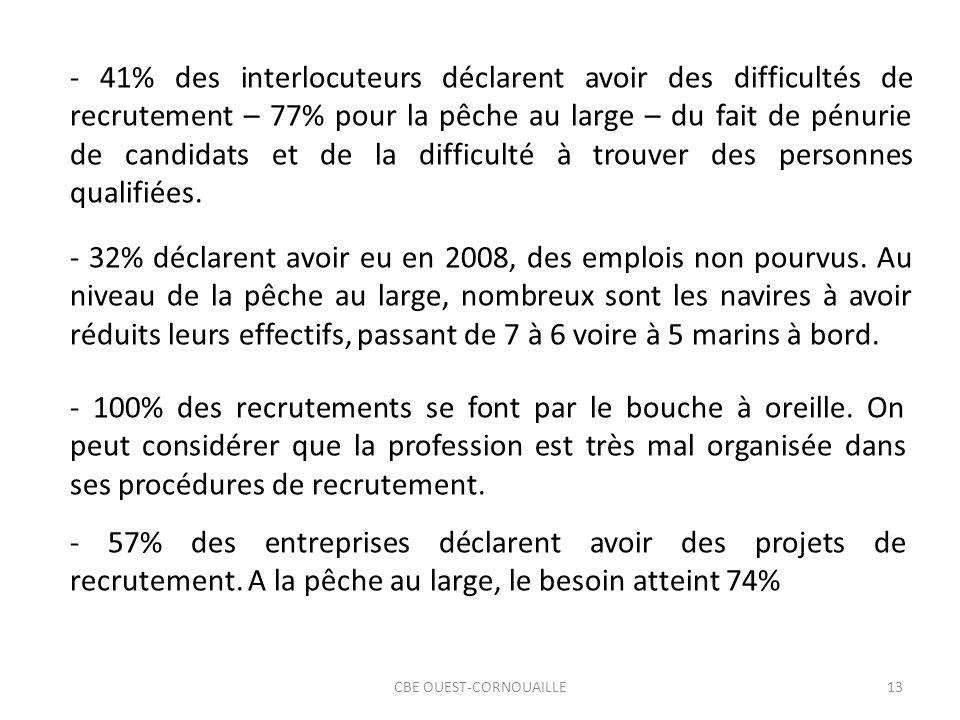 CBE OUEST-CORNOUAILLE13 - 41% des interlocuteurs déclarent avoir des difficultés de recrutement – 77% pour la pêche au large – du fait de pénurie de candidats et de la difficulté à trouver des personnes qualifiées.