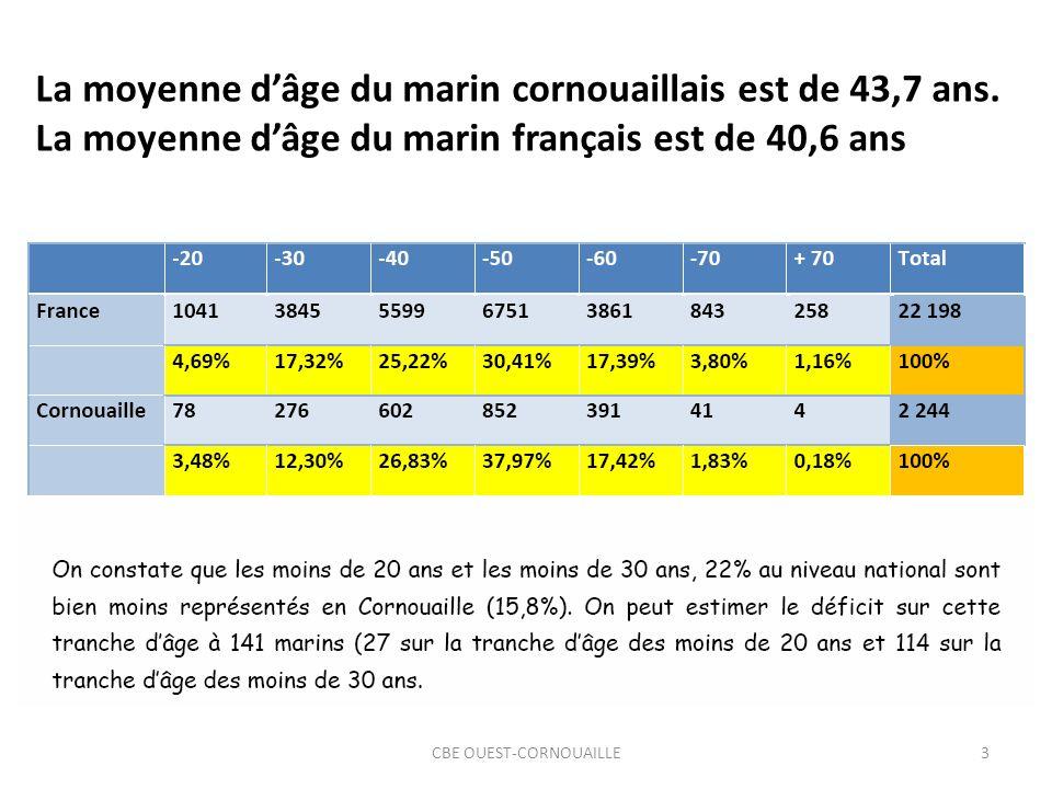 3 La moyenne dâge du marin cornouaillais est de 43,7 ans. La moyenne dâge du marin français est de 40,6 ans