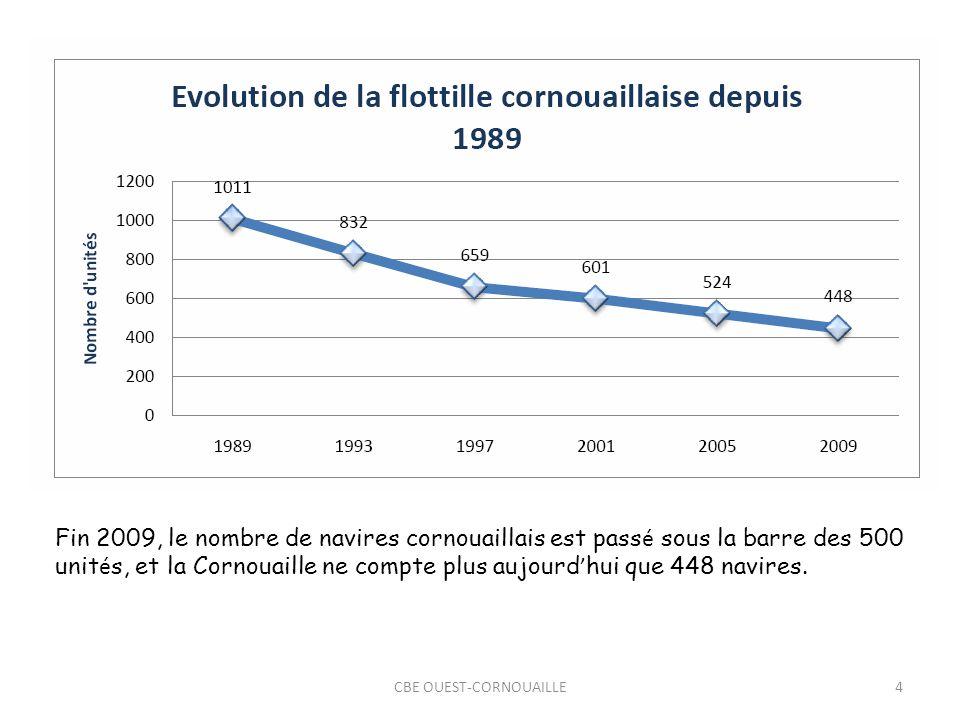 CBE OUEST-CORNOUAILLE4 Fin 2009, le nombre de navires cornouaillais est pass é sous la barre des 500 unit é s, et la Cornouaille ne compte plus aujourd hui que 448 navires.