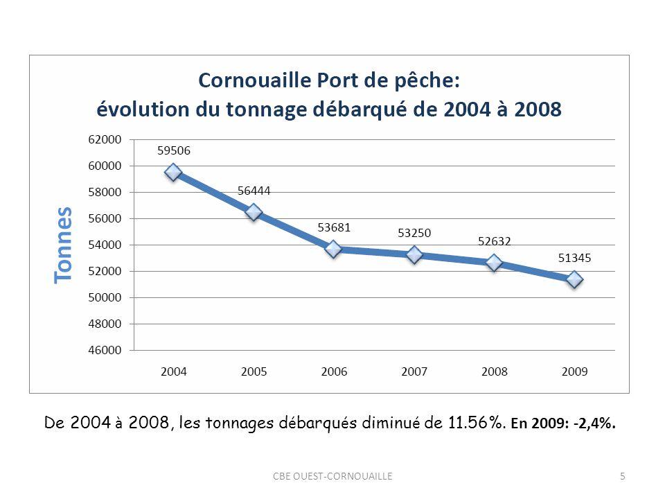 CBE OUEST-CORNOUAILLE5 De 2004 à 2008, les tonnages d é barqu é s diminu é de 11.56%. En 2009: -2,4%.
