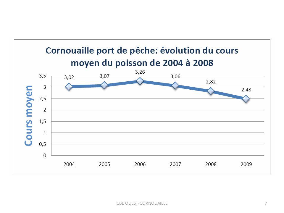 CBE OUEST-CORNOUAILLE28 EVALUATION DU POIDS ECONOMIQUE DE LA PECHE EN CORNOUAILLE