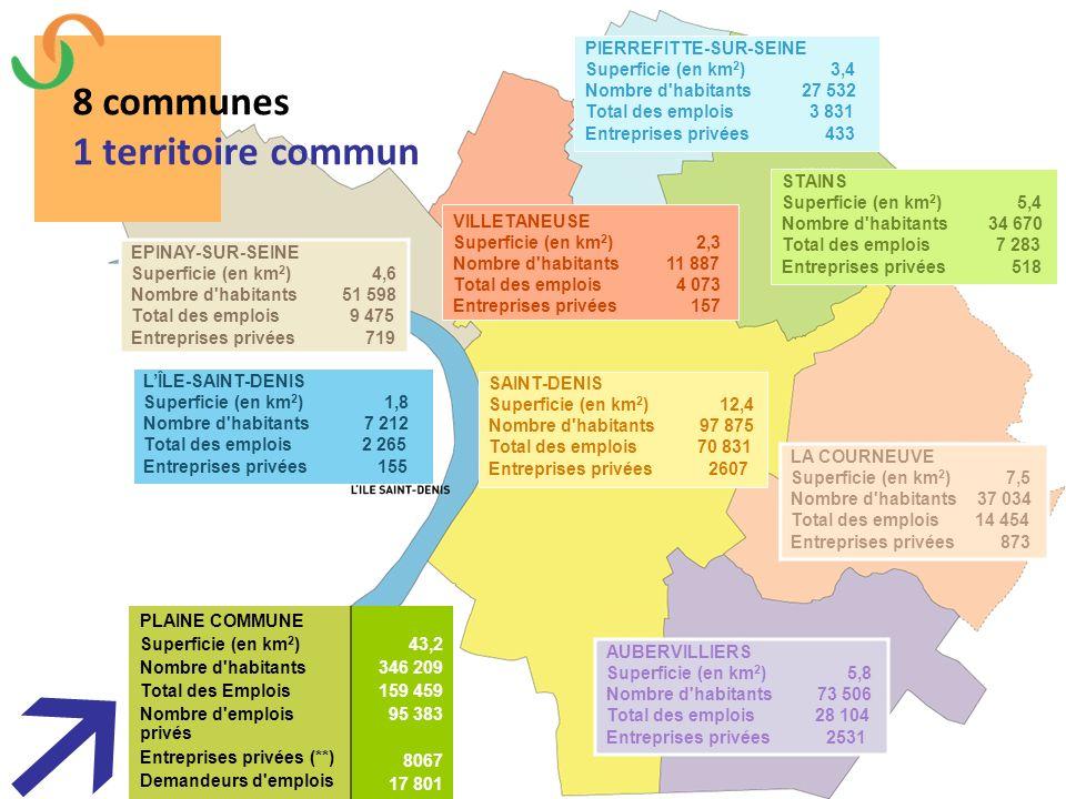 AUBERVILLIERS Superficie (en km 2 ) 5,8 Nombre d'habitants 73 506 Total des emplois 28 104 Entreprises privées 2531 LA COURNEUVE Superficie (en km 2 )