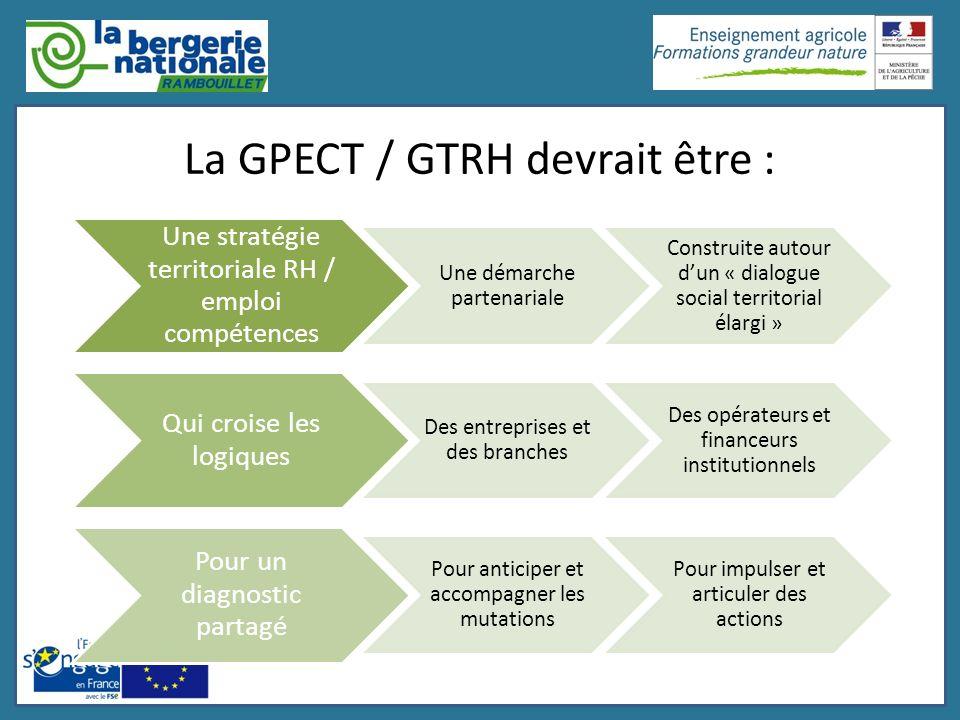 La GPECT / GTRH devrait être : Une stratégie territoriale RH / emploi compétences Une démarche partenariale Construite autour dun « dialogue social te