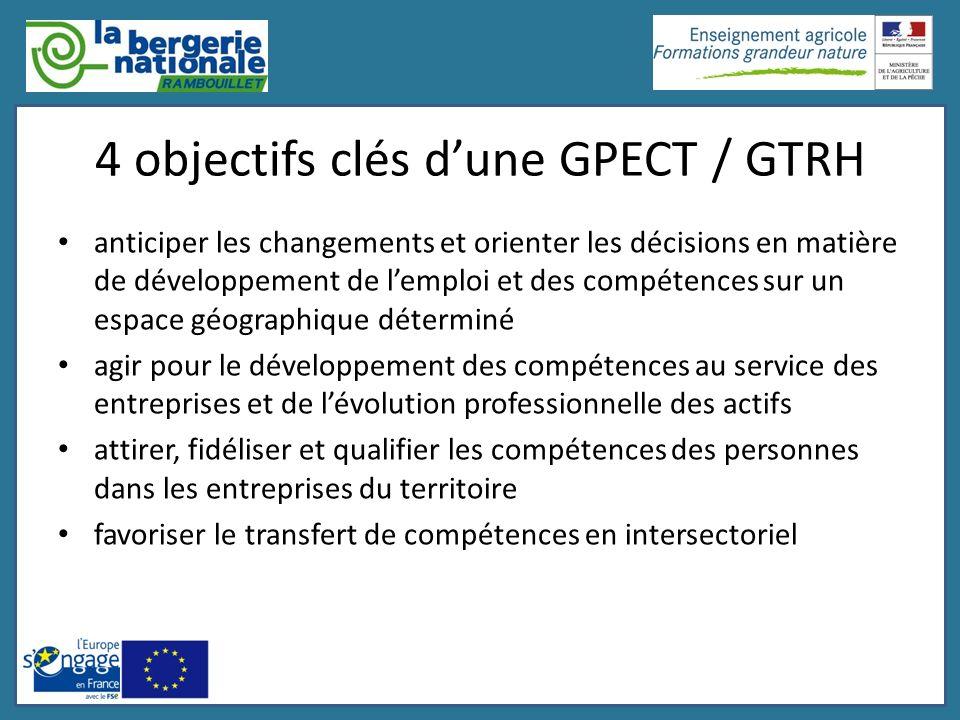 4 objectifs clés dune GPECT / GTRH anticiper les changements et orienter les décisions en matière de développement de lemploi et des compétences sur u