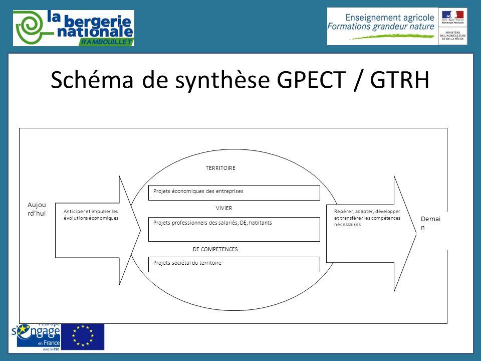 Schéma de synthèse GPECT / GTRH Projets économiques des entreprises Projets professionnels des salariés, DE, habitants Projets sociétal du territoire