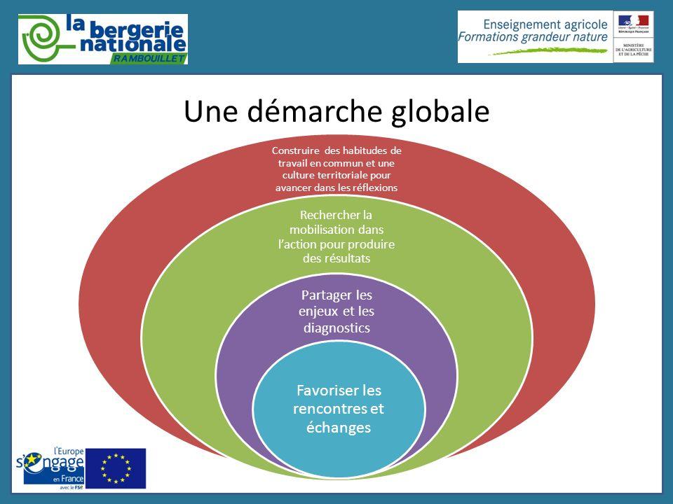 Une démarche globale Construire des habitudes de travail en commun et une culture territoriale pour avancer dans les réflexions et actions Rechercher