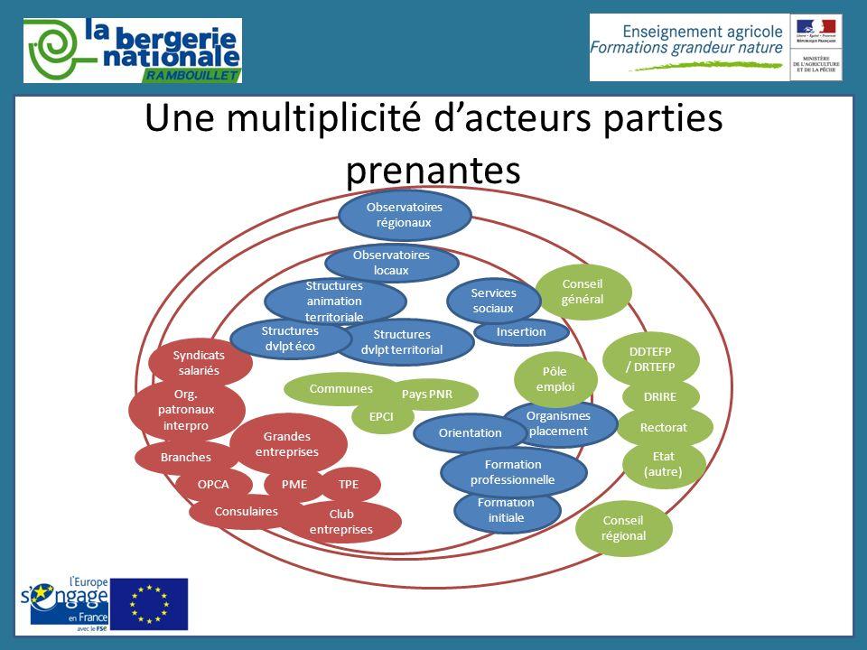 Une multiplicité dacteurs parties prenantes Grandes entreprises TPEPMEOPCA Syndicats salariés Branches Consulaires Club entreprises Etat (autre) Recto
