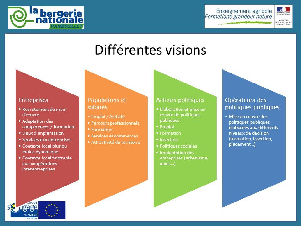 Différentes visions Entreprises Recrutement de main dœuvre Adaptation des compétences / formation Lieux dimplantation Services aux entreprises Context
