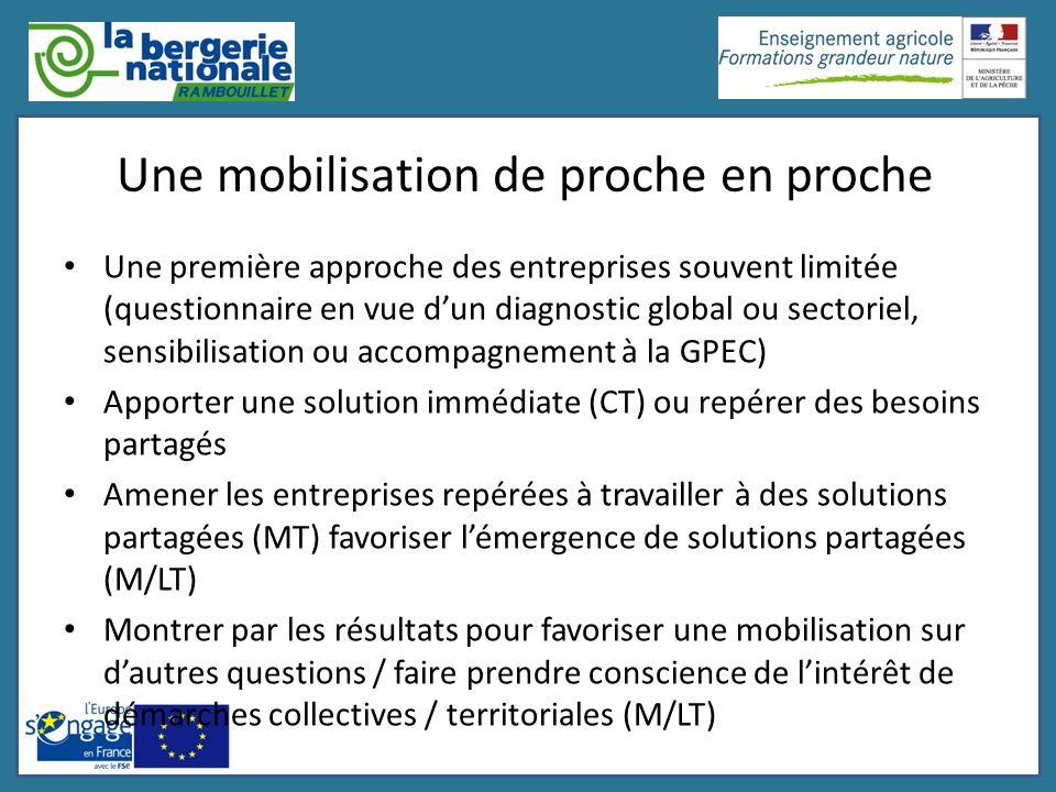 Une mobilisation de proche en proche Une première approche des entreprises souvent limitée (questionnaire en vue dun diagnostic global ou sectoriel, s