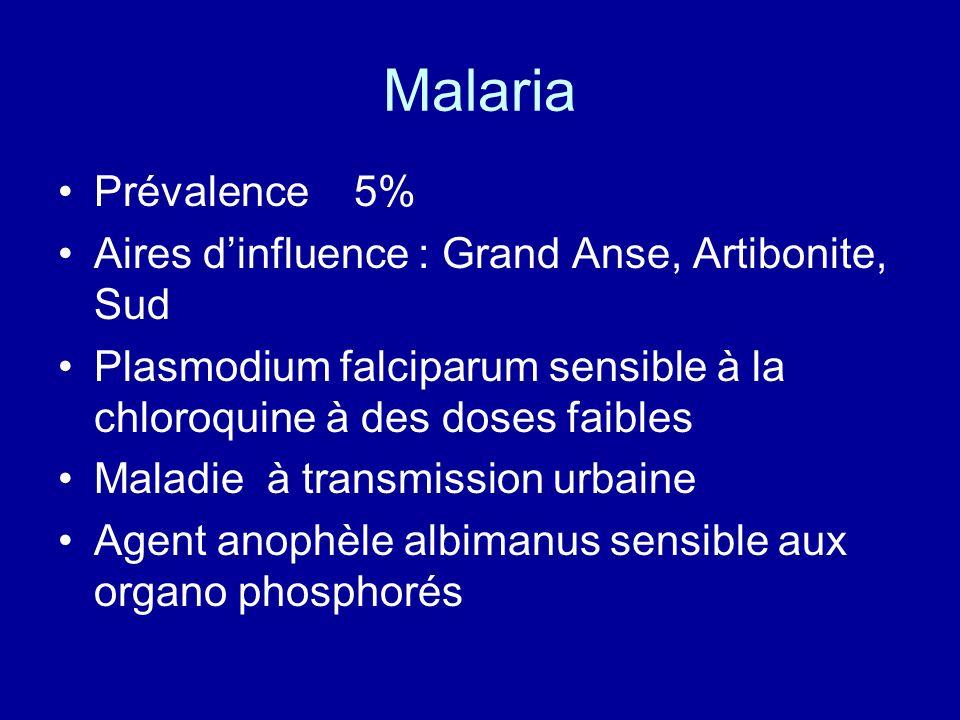 Malaria Prévalence 5% Aires dinfluence : Grand Anse, Artibonite, Sud Plasmodium falciparum sensible à la chloroquine à des doses faibles Maladie à tra