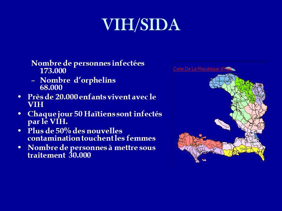 VIH/SIDA Nombre de personnes infectées 173.000 – Nombre dorphelins 68.000 Près de 20.000 enfants vivent avec le VIH Chaque jour 50 Haïtiens sont infec
