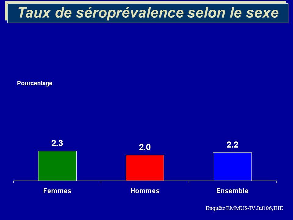 Pourcentage Taux de séroprévalence selon le sexe Enquête EMMUS-IV Juil 06,IHE