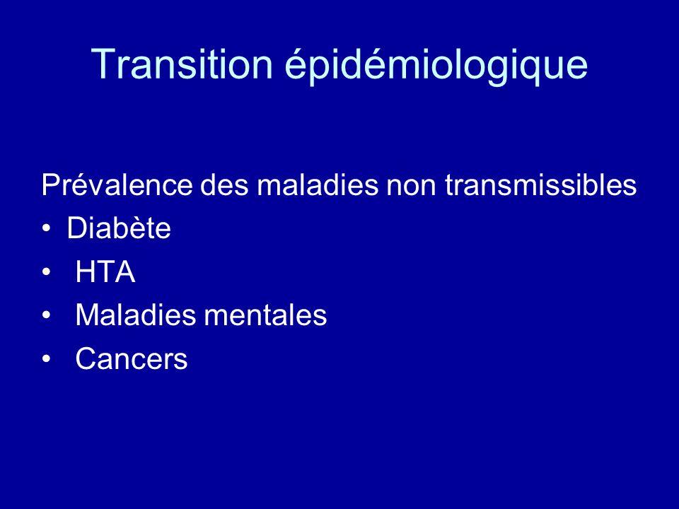 Transition épidémiologique Prévalence des maladies non transmissibles Diabète HTA Maladies mentales Cancers