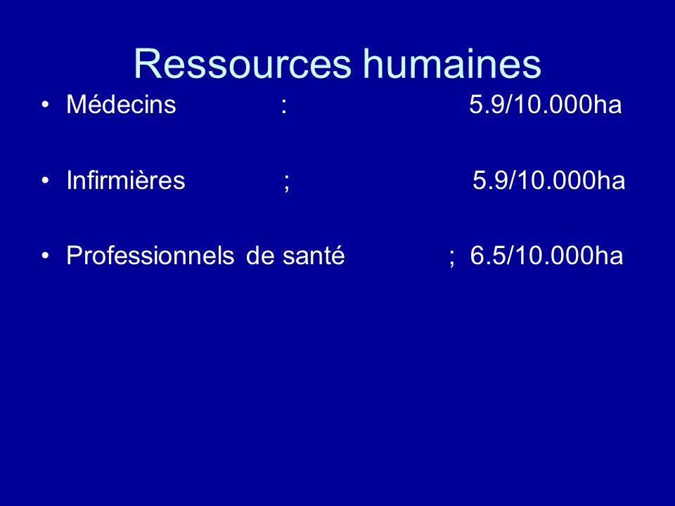 Ressources humaines Médecins : 5.9/10.000ha Infirmières ; 5.9/10.000ha Professionnels de santé ; 6.5/10.000ha