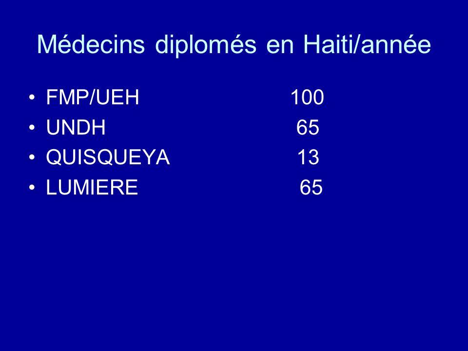Médecins diplomés en Haiti/année FMP/UEH 100 UNDH 65 QUISQUEYA 13 LUMIERE 65