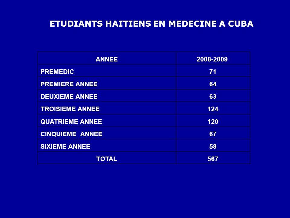 ETUDIANTS HAITIENS EN MEDECINE A CUBA ANNEE2008-2009 PREMEDIC71 PREMIERE ANNEE64 DEUXIEME ANNEE63 TROISIEME ANNEE124 QUATRIEME ANNEE120 CINQUIEME ANNE